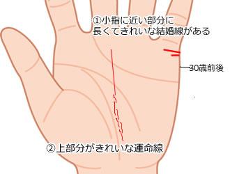 小指に近い部分に長くてきれいな結婚線がある手相