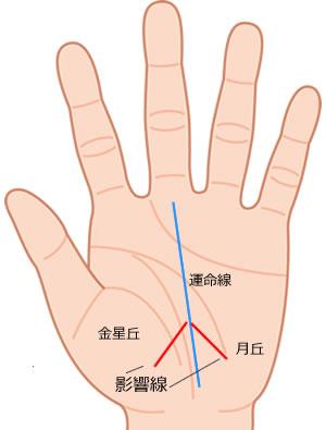 手相 影響線