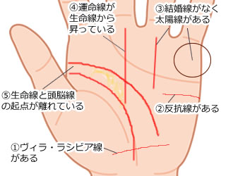 生命線と頭脳線の起点が離れている手相