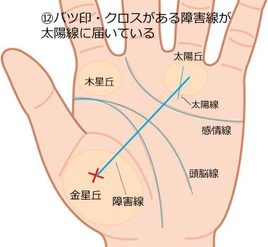 クロス(十字紋)から伸びる障害線が太陽線に届いている手相の意味
