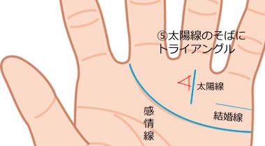 太陽線のそばにトライアングル(三角紋)がある手相