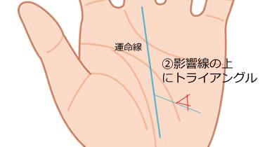 影響線の上にトライアングル(三角紋)がある手相