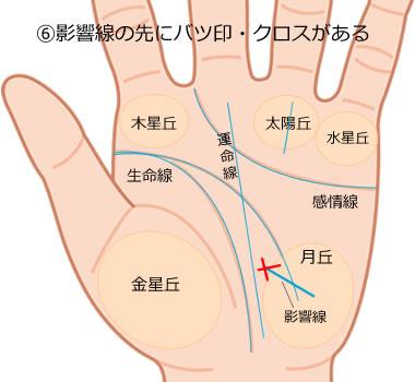 影響線の先にクロス(十字紋)がある手相の意味