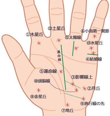 手相のスターマーク(星紋)の基本的な意味とは?