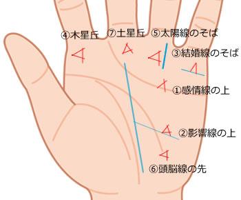 手相トライアングル(三角紋)意味