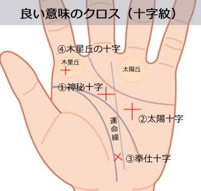良い意味のクロスマーク(十字紋)