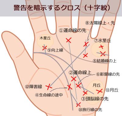 警告を暗示するクロスマーク(十字紋)