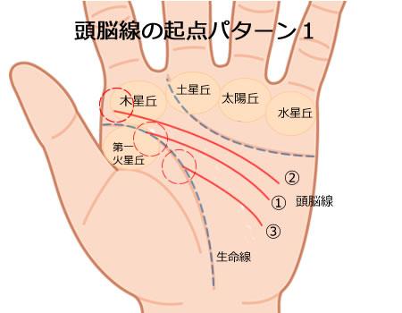 起点別頭脳線5つのパターン
