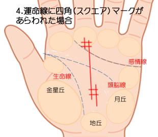 運命線に四角(スクエア)マークが出た場合の意味