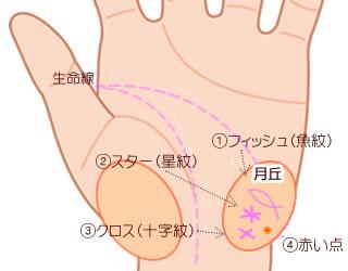 月丘に現れる特殊紋(マーク)4つの意味