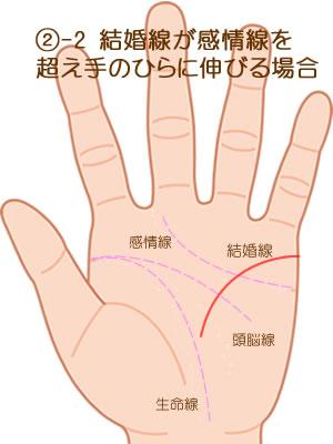環状線をこえて手のひらに届く場合です。